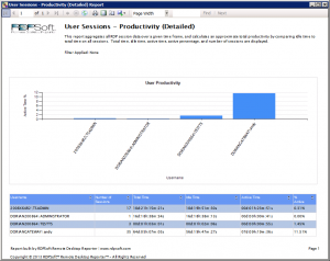 User Sessions - Productivity; Telework Report in Remote Desktop Reporter