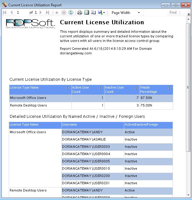 The Current License Utilization Report in SPL Tracker by RDPSoft