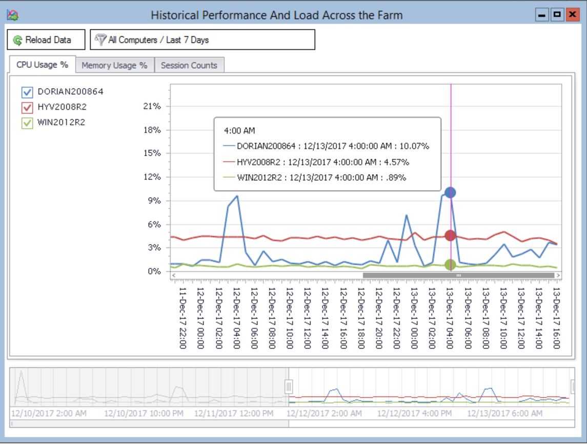Historical Performance And Load Across the Farm (2)