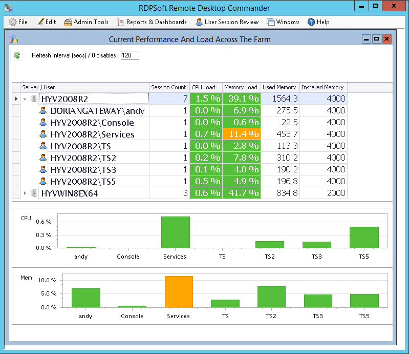 With Remote Desktop Commander, it's just a mouse click from seeing broader performance metrics like this...