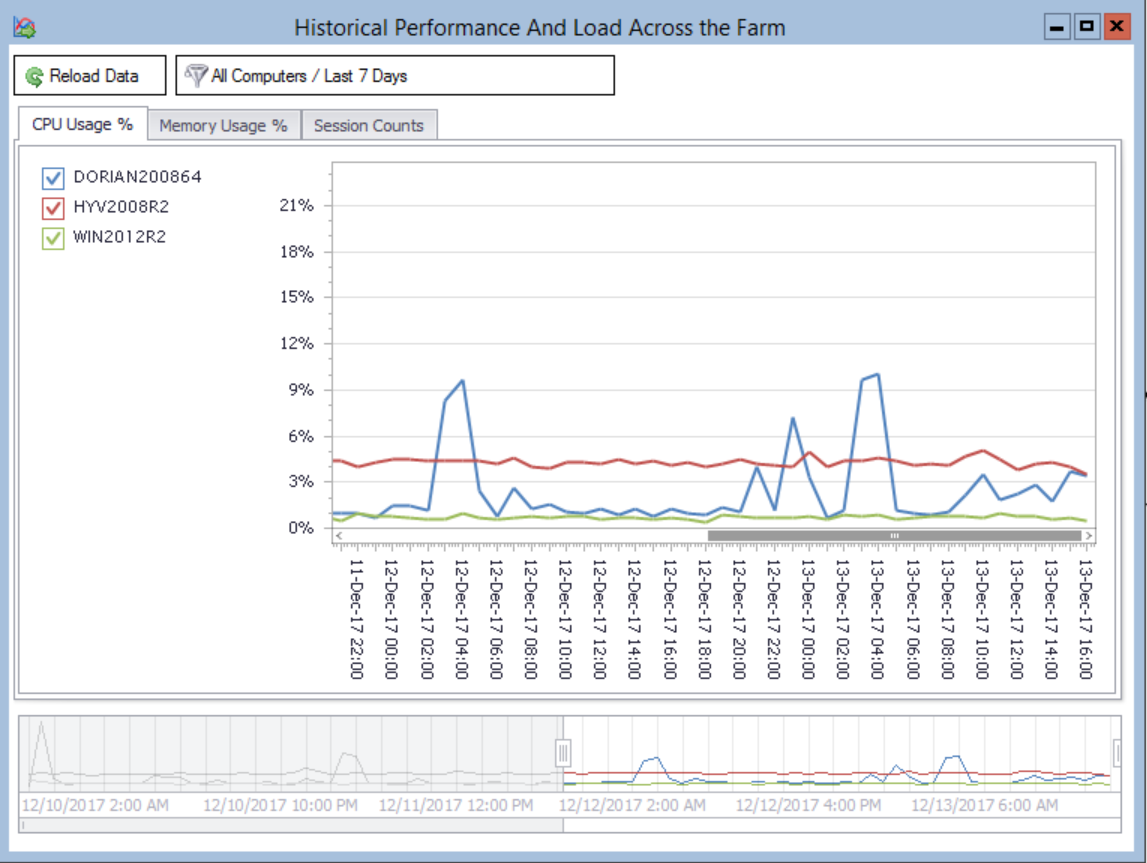 Historical Performance And Load Across the Farm