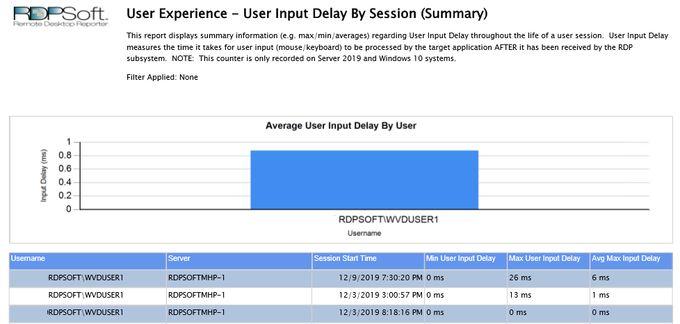 User Input Delay Counter Summary Report